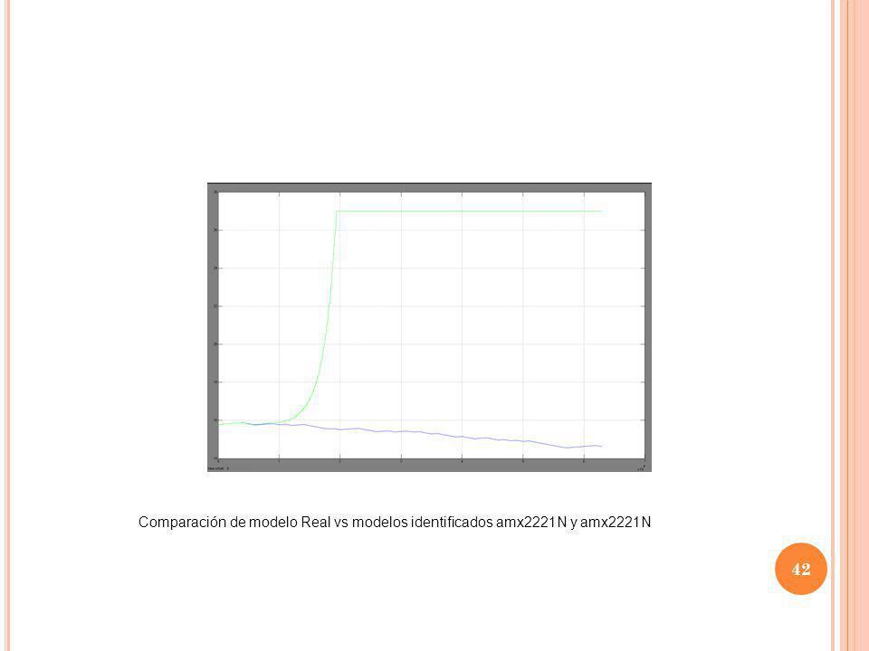 42 Comparación de modelo Real vs modelos identificados amx2221N y amx2221N