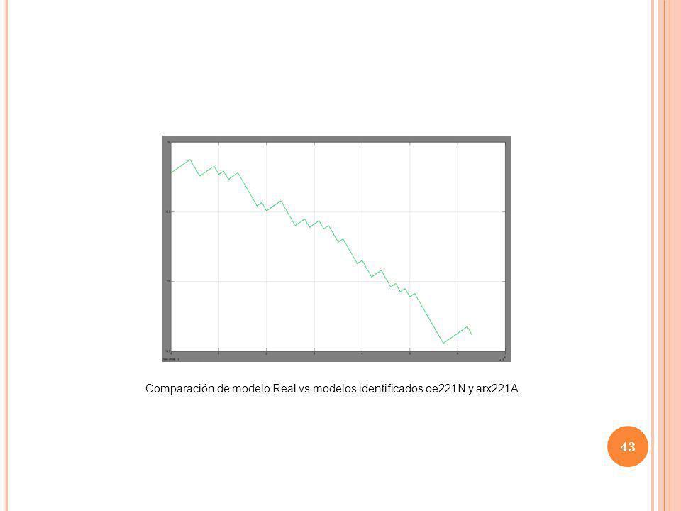 43 Comparación de modelo Real vs modelos identificados oe221N y arx221A
