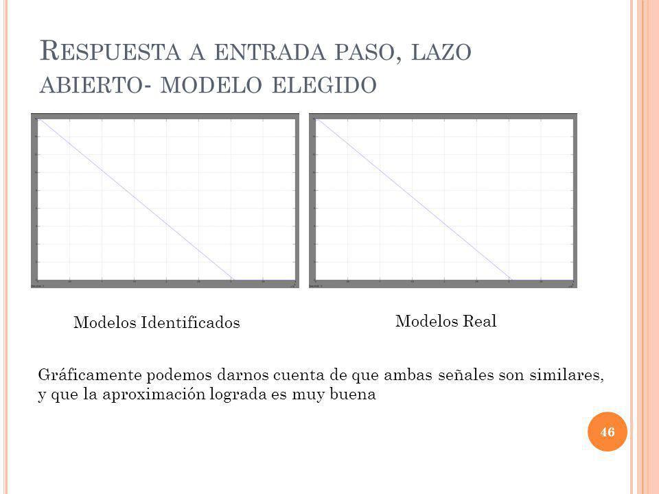 R ESPUESTA A ENTRADA PASO, LAZO ABIERTO - MODELO ELEGIDO 46 Modelos Identificados Modelos Real Gráficamente podemos darnos cuenta de que ambas señales