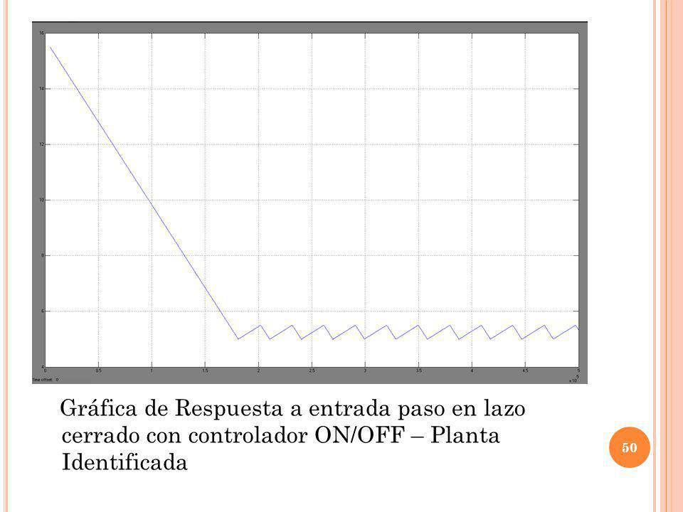 Gráfica de Respuesta a entrada paso en lazo cerrado con controlador ON/OFF – Planta Identificada 50