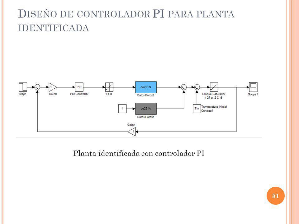 D ISEÑO DE CONTROLADOR PI PARA PLANTA IDENTIFICADA 51 Planta identificada con controlador PI