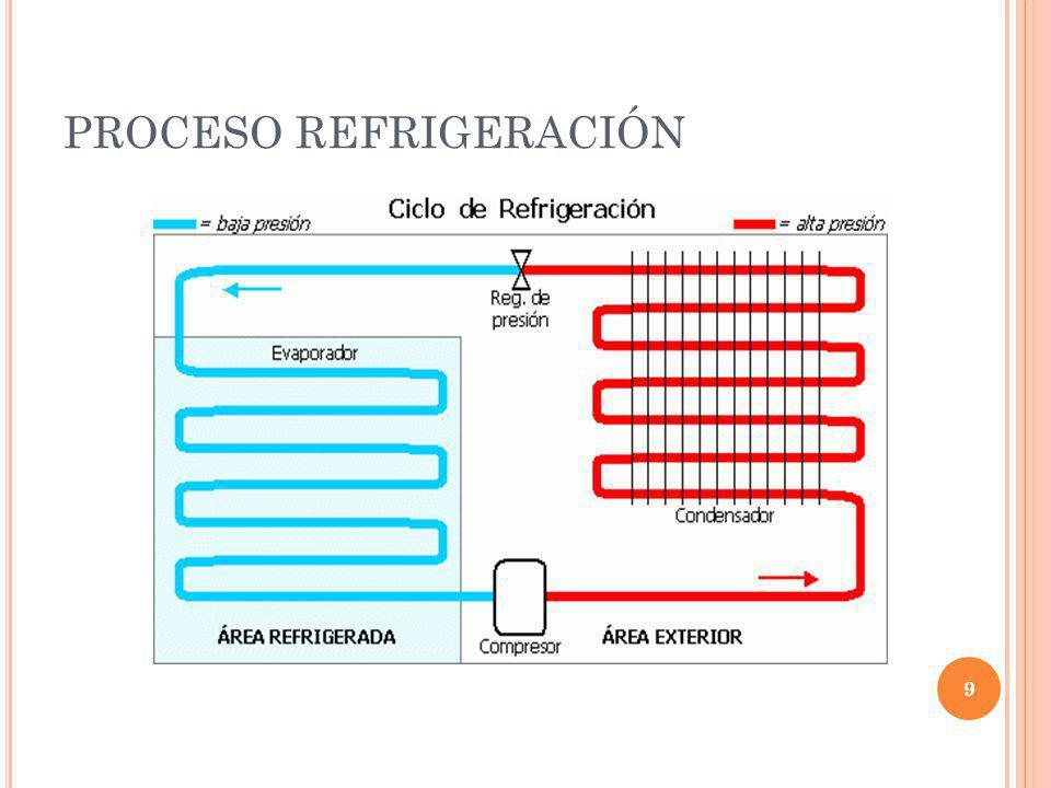 PROCESO REFRIGERACIÓN 9