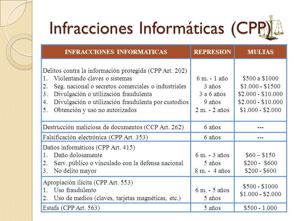 Infracciones Informáticas (CPP) INFRACCIONES INFORMATICASREPRESIONMULTAS Delitos contra la información protegida (CPP Art. 202) 1.Violentando claves o