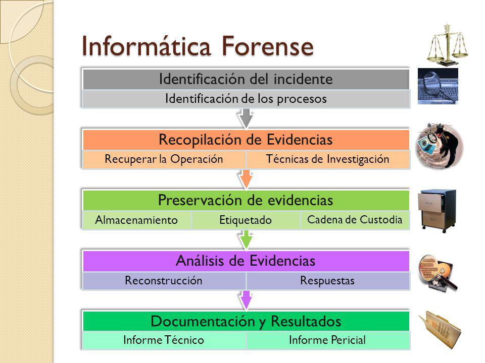 Informática Forense Documentación y Resultados Informe TécnicoInforme Pericial Análisis de Evidencias ReconstrucciónRespuestas Preservación de evidenc