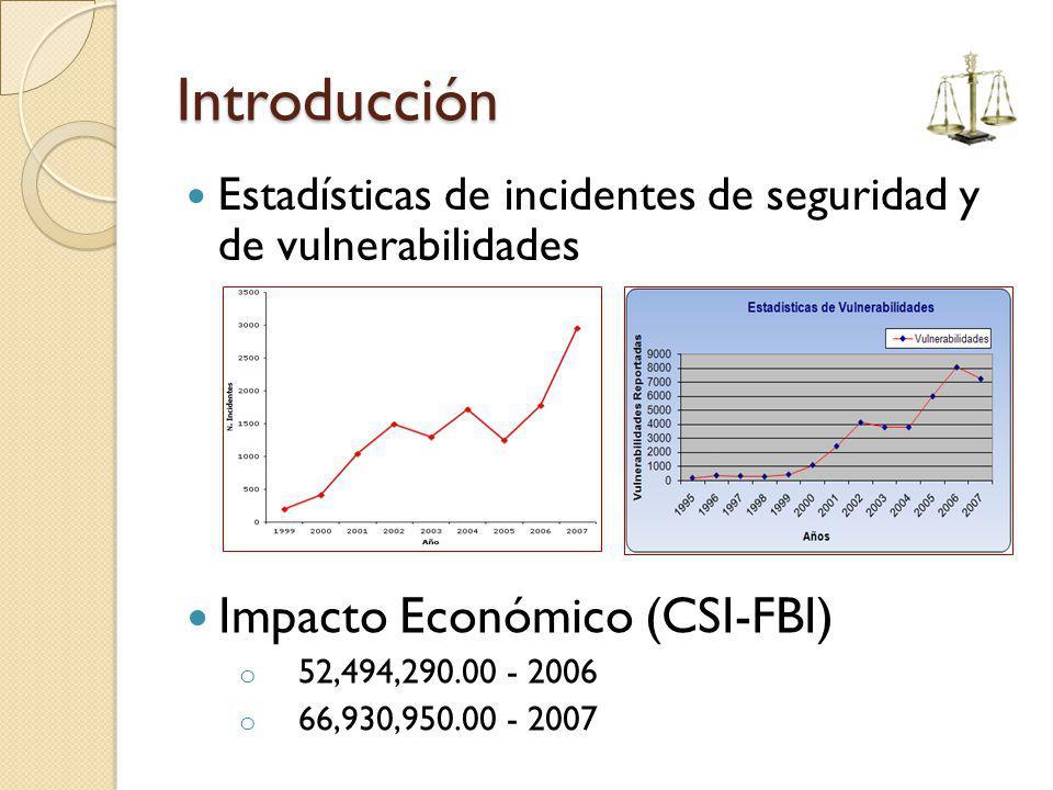 Introducción Estadísticas de incidentes de seguridad y de vulnerabilidades Impacto Económico (CSI-FBI) o 52,494,290.00 - 2006 o 66,930,950.00 - 2007