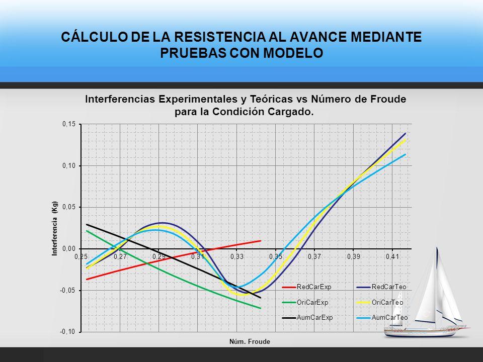 CÁLCULO DE LA INTERFERENCIA ENTRE CASCOS EXPERIMENTAL