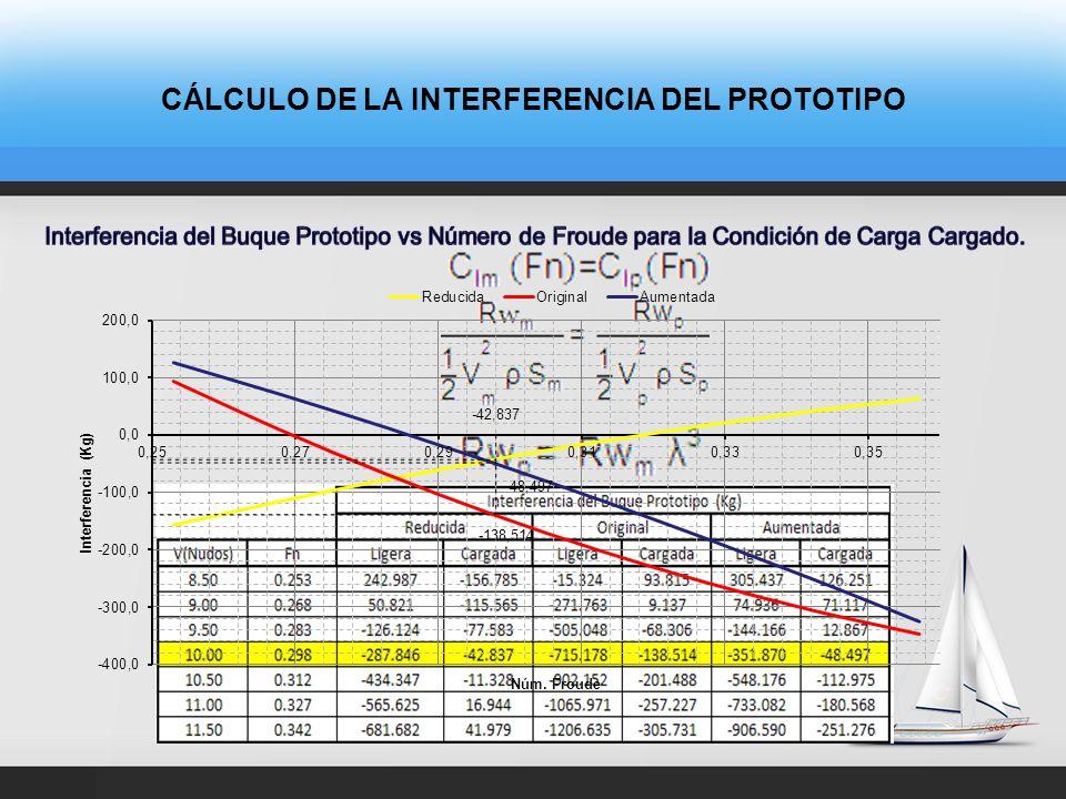 CÁLCULO DE LA RESISTENCIA AL AVANCE MEDIANTE PRUEBAS CON MODELO Interferencias Experimentales y Teóricas vs Número de Froude para la Condición Cargado