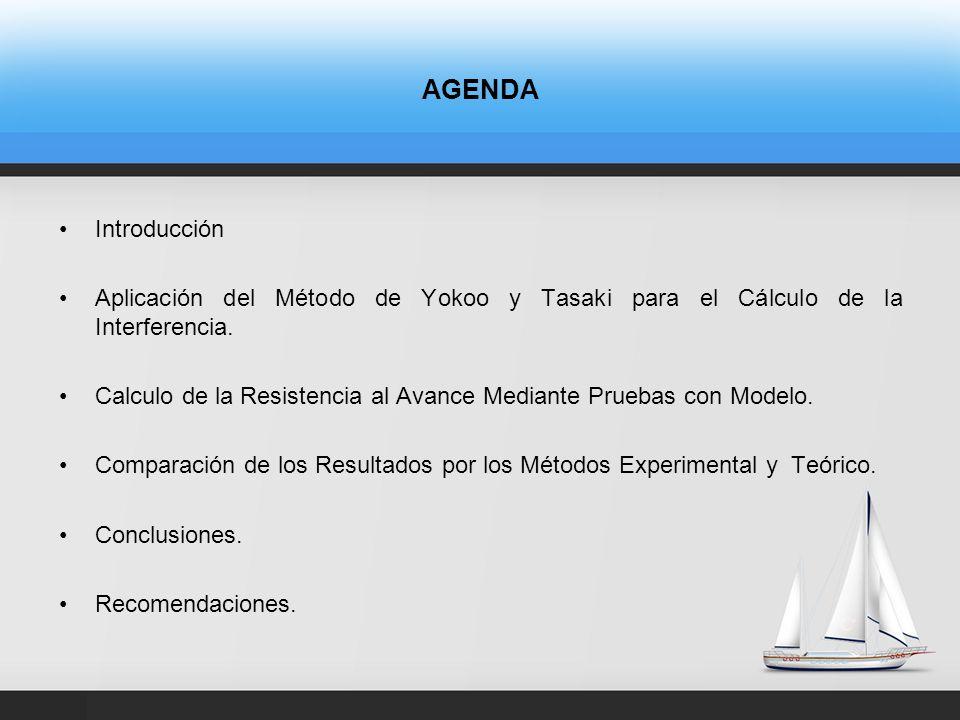 AGENDA Introducción Aplicación del Método de Yokoo y Tasaki para el Cálculo de la Interferencia.