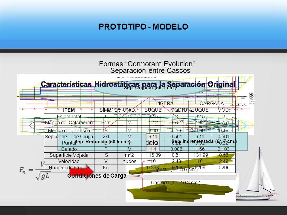 PROTOTIPO - MODELO Formas Cormorant Evolution Modelo Cormorant Evolution Separación entre Cascos + 10%- 10% Sep.