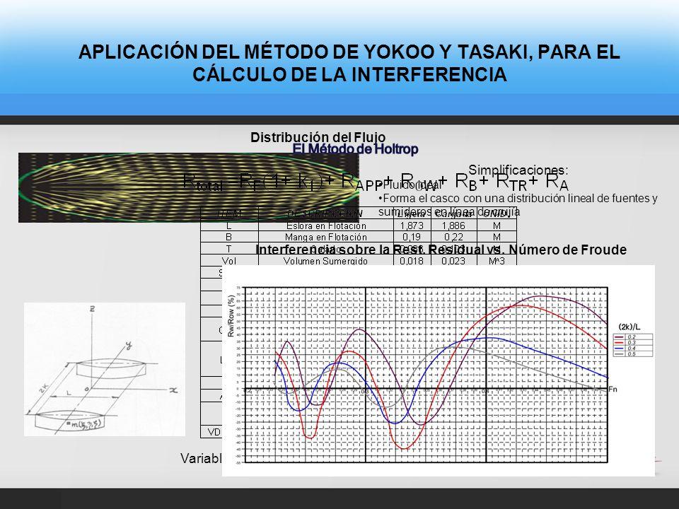 CONCLUSIONES El método desarrollado por Yokoo y Tasaki es un método muy sencillo de aplicación que permite estimar la Interferencia de una manera cuantitativa.