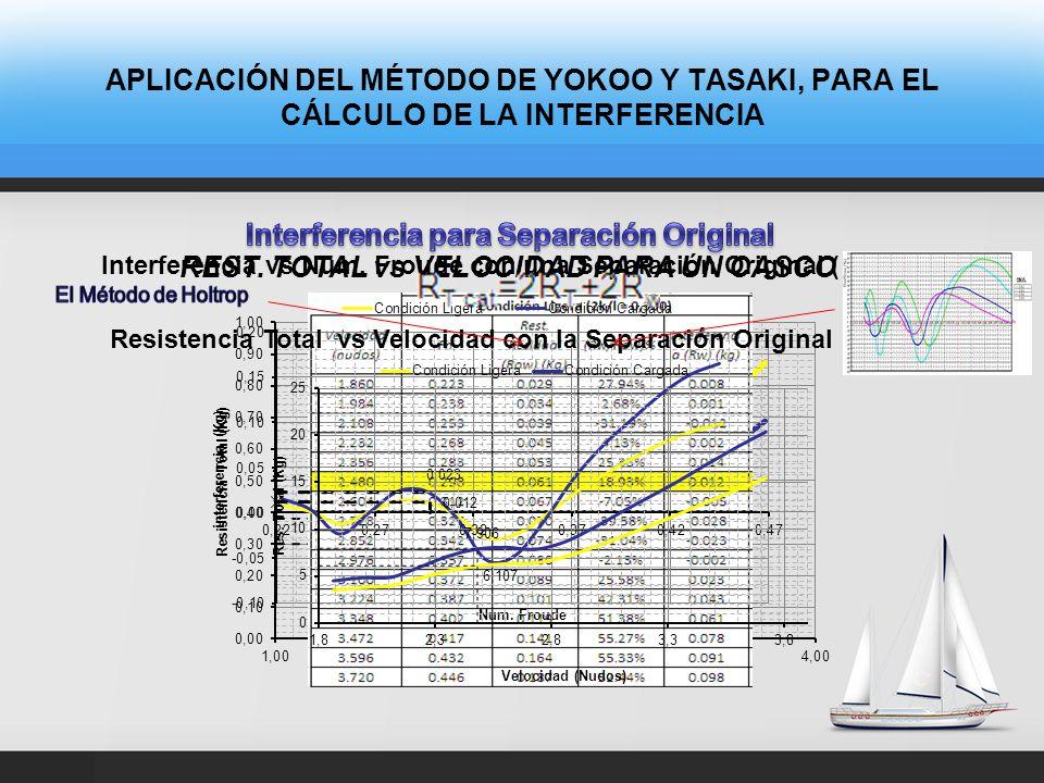 APLICACIÓN DEL MÉTODO DE YOKOO Y TASAKI, PARA EL CÁLCULO DE LA INTERFERENCIA Interferencia sobre la Rest. Residual vs. Número de Froude Distribución d