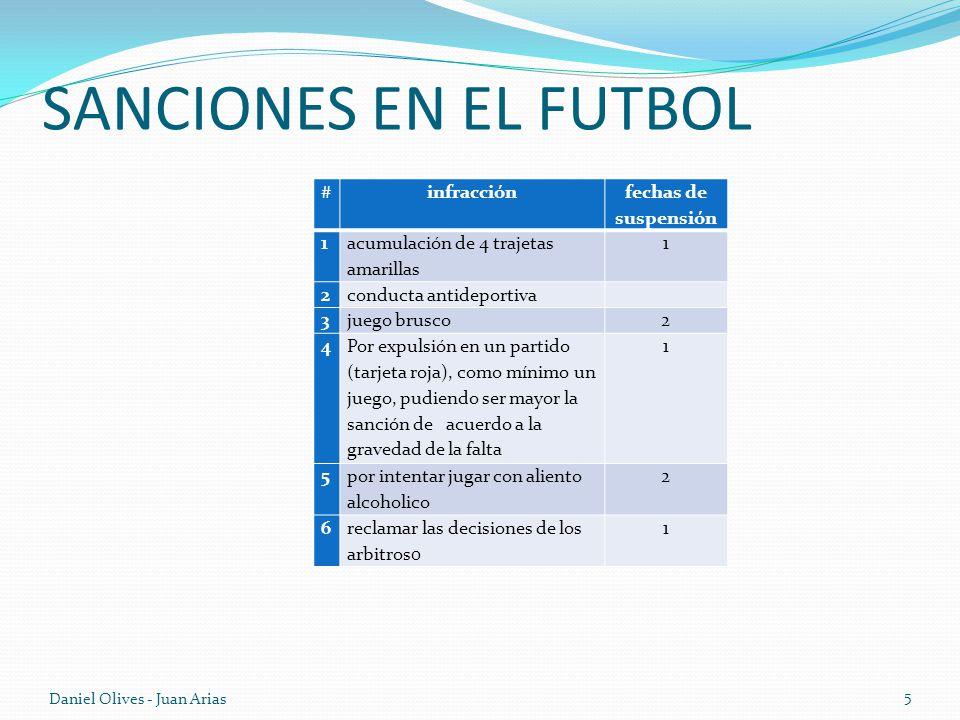 SANCIONES EN EL FUTBOL #infracción fechas de suspensión 1 acumulación de 4 trajetas amarillas 1 2conducta antideportiva 3juego brusco2 4 Por expulsión