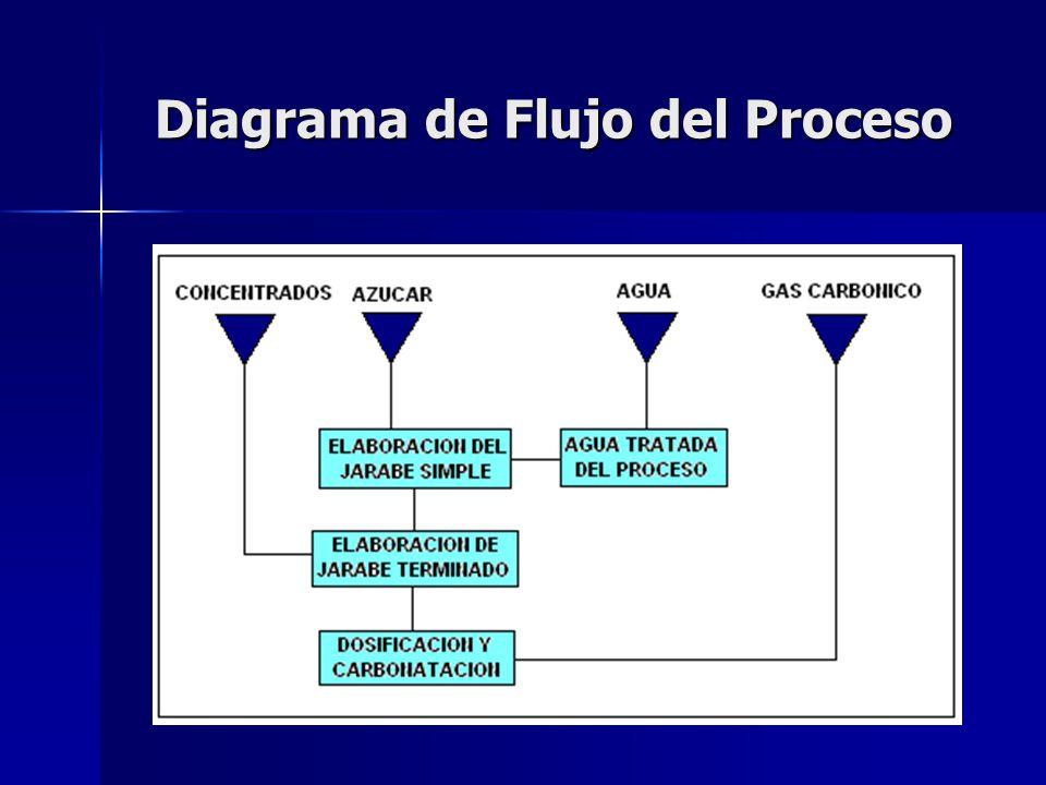 Materia Prima La materia prima empleada para la realización del producto se encuentra constituida de: Agua.