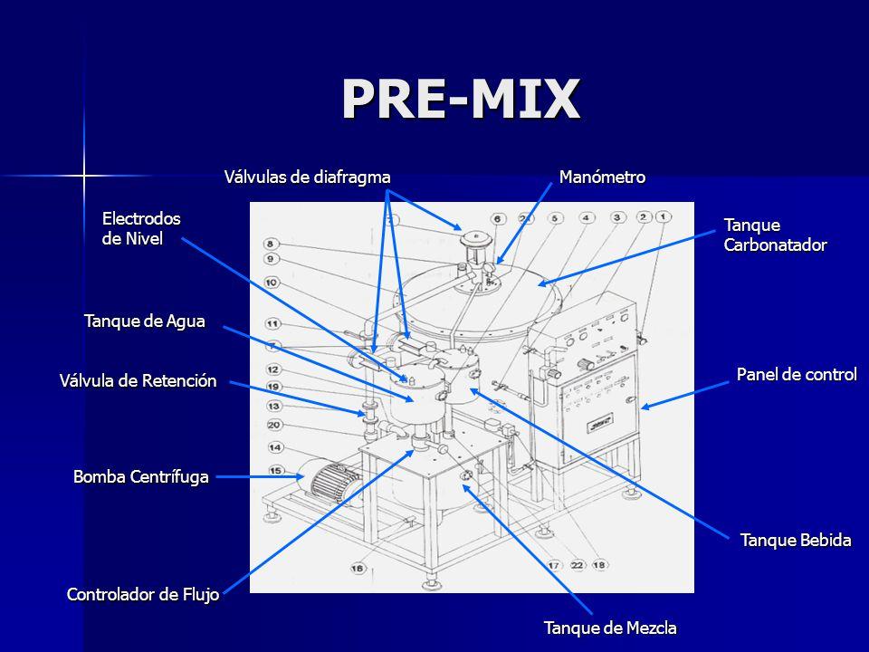 PRE-MIX TanqueCarbonatador Válvulas de diafragma Válvulas de diafragma Panel de control Bomba Centrífuga Bomba Centrífuga Tanque de Agua Tanque de Agu