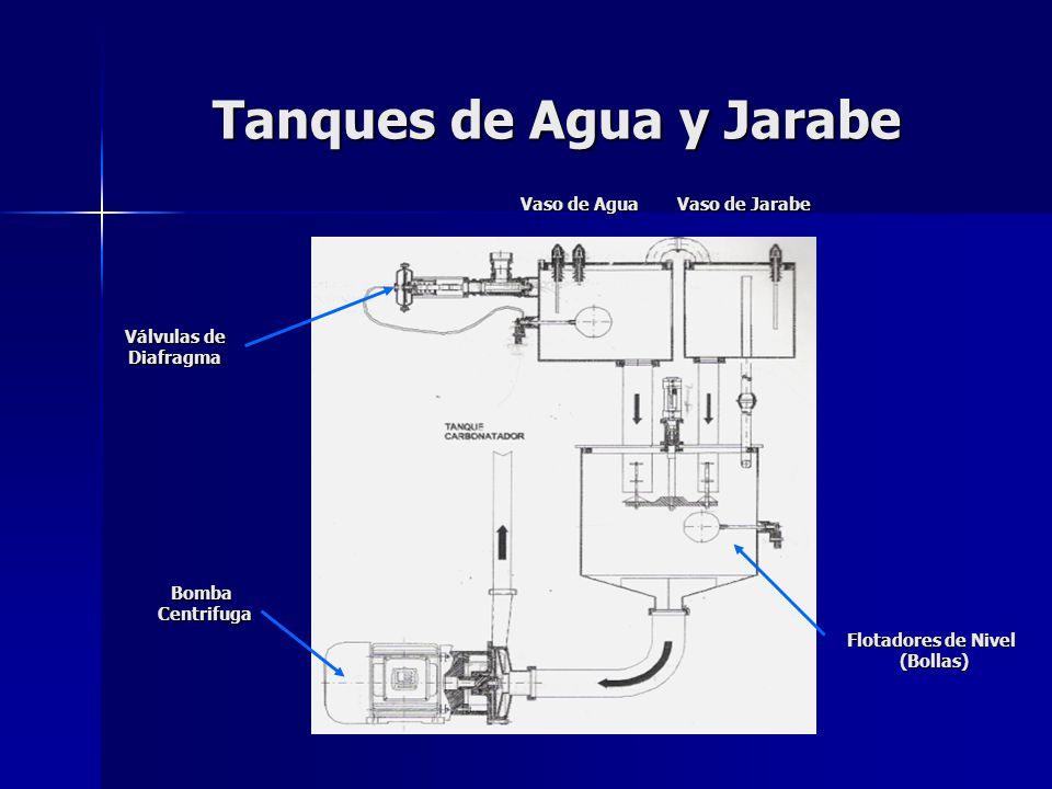 Tanques de Agua y Jarabe Flotadores de Nivel (Bollas) Válvulas de Diafragma Bomba Centrifuga Vaso de Agua Vaso de Agua Vaso de Jarabe Vaso de Jarabe