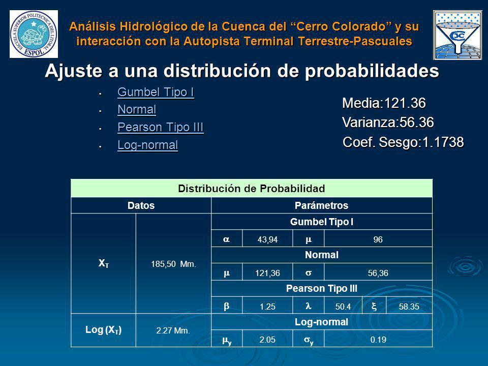 Ajuste a una distribución de probabilidades Gumbel Tipo I Gumbel Tipo I Gumbel Tipo I Gumbel Tipo I Normal Normal Normal Pearson Tipo III Pearson Tipo