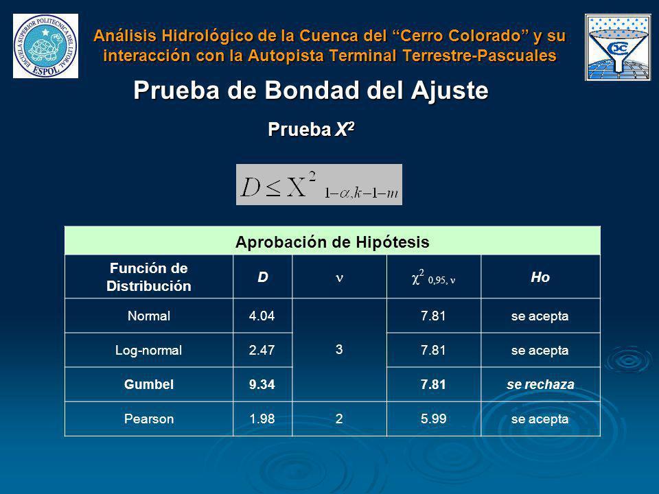 Prueba de Bondad del Ajuste Prueba X 2 Aprobación de Hipótesis Función de Distribución D Ho Normal4.04 3 7.81se acepta Log-normal2.477.81se acepta Gum