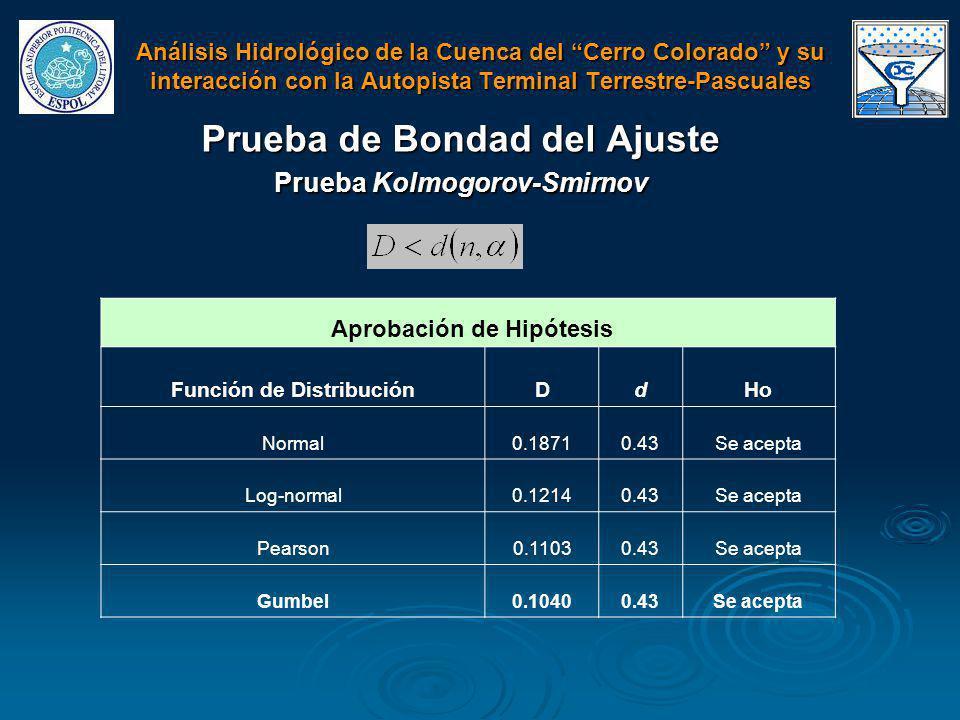 Prueba de Bondad del Ajuste Prueba Kolmogorov-Smirnov Aprobación de Hipótesis Función de DistribuciónDdHo Normal0.18710.43Se acepta Log-normal0.12140.