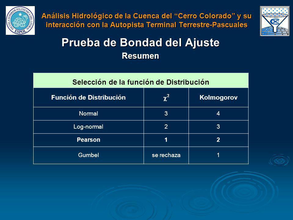 Prueba de Bondad del Ajuste Resumen Selección de la función de Distribución Función de Distribución Kolmogorov Normal34 Log-normal23 Pearson12 Gumbels