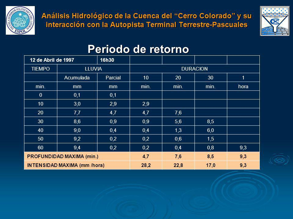 Periodo de retorno 12 de Abril de 199716h30 TIEMPOLLUVIADURACION AcumuladaParcial1020301 min.mm min. hora 00,1 103,02,9 207,74,7 7,6 308,60,9 5,68,5 4