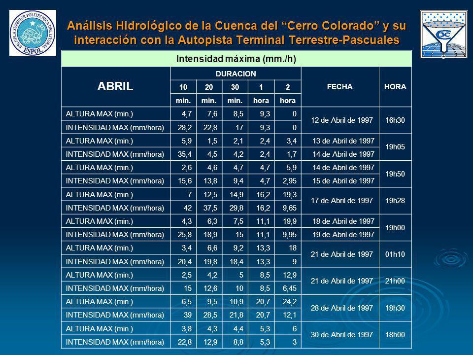 Intensidad máxima (mm./h) ABRIL DURACION FECHAHORA 10203012 min. hora ALTURA MAX (min.)4,77,68,59,30 12 de Abril de 199716h30 INTENSIDAD MAX (mm/hora)