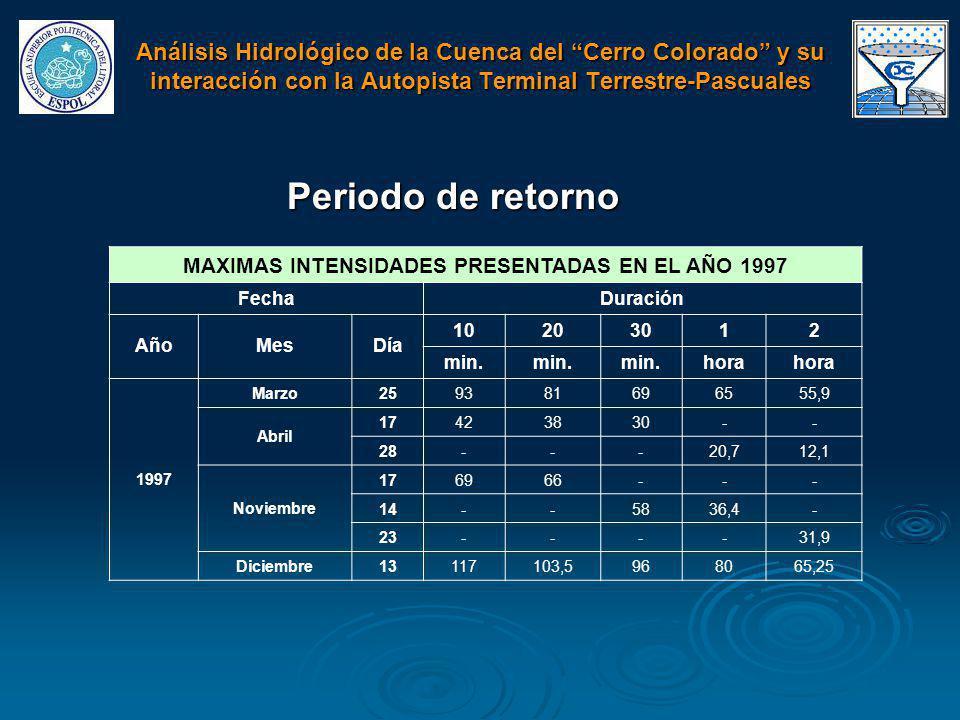 Periodo de retorno MAXIMAS INTENSIDADES PRESENTADAS EN EL AÑO 1997 FechaDuración AñoMesDía 10203012 min. hora 1997 Marzo259381696555,9 Abril 17423830-
