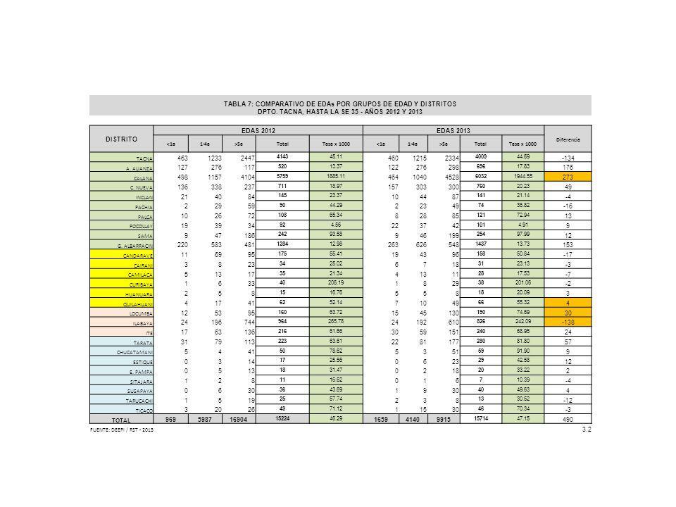 TABLA 7: COMPARATIVO DE EDAs POR GRUPOS DE EDAD Y DISTRITOS DPTO. TACNA, HASTA LA SE 35 - AÑOS 2012 Y 2013 DISTRITO EDAS 2012EDAS 2013 Diferencia <1a1