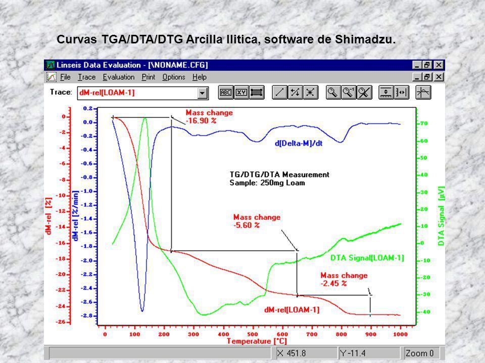 Curvas TGA/DTA/DTG Arcilla Ilitica, software de Shimadzu.