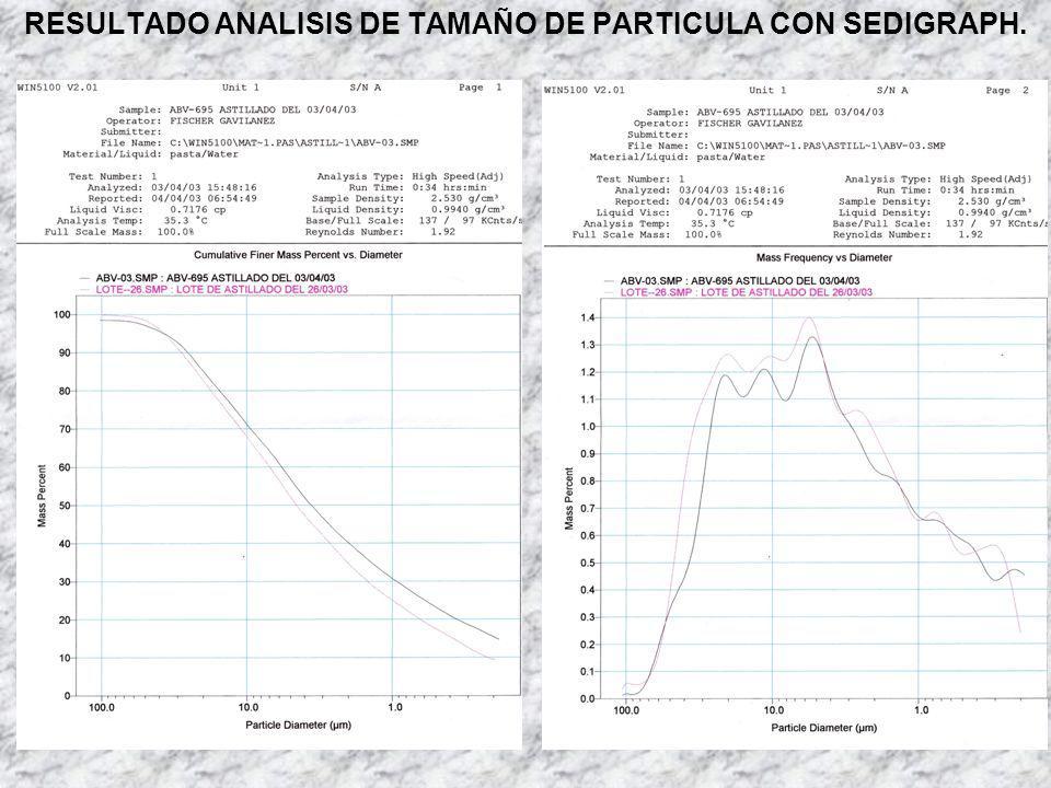 RESULTADO ANALISIS DE TAMAÑO DE PARTICULA CON SEDIGRAPH.