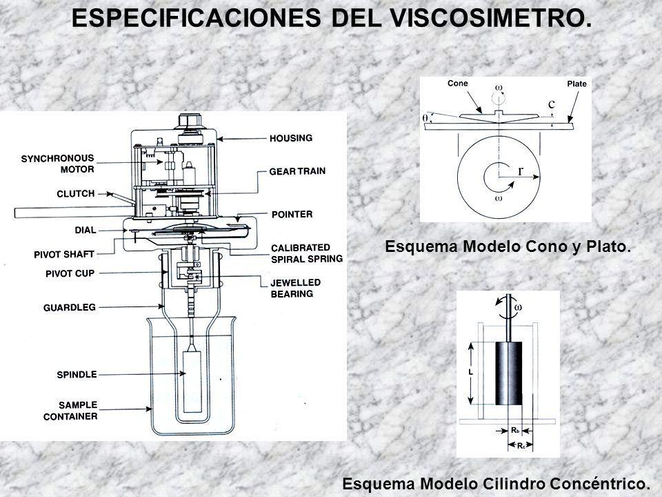 ESPECIFICACIONES DEL VISCOSIMETRO. Esquema Modelo Cilindro Concéntrico. Esquema Modelo Cono y Plato.