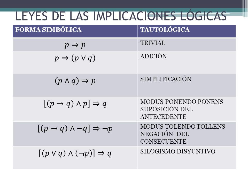 DILEMAS CONSTRUCTIVOS TRANSITIVIDAD O SILOGISMO HIPOTÉTICO