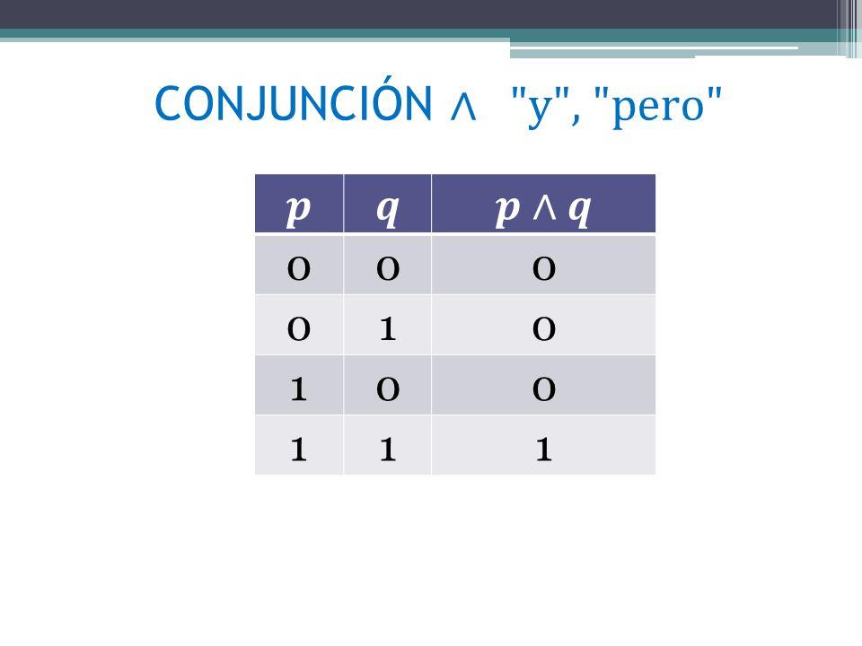 Leyes de los Operadores Fundamentales Conjunción y Disyunción CONJUNCIÓNDISYUNCIÓN Conmutativa Asociativa Idempotenci a Identidad Absorción