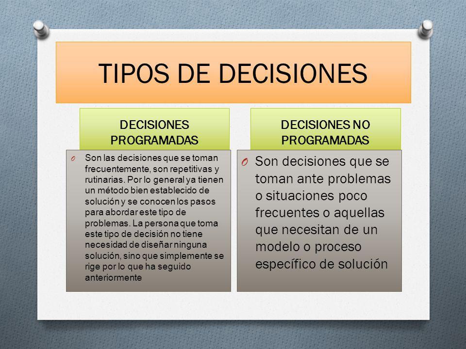 TIPOS DE DECISIONES DECISIONES PROGRAMADAS DECISIONES NO PROGRAMADAS O Son las decisiones que se toman frecuentemente, son repetitivas y rutinarias. P