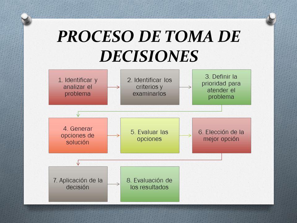 Si producto de seguir este proceso, el resultado obtenido no es lo que se esperaba, se debe observar si hay que extender el plazo para obtener los resultados o si definitivamente la decisión no fue la acertada, en cuyo caso se debe iniciar el proceso nuevamente para hallar una nueva decisión
