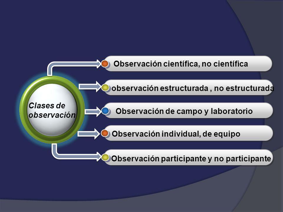 Observación científica, no científica observación estructurada, no estructurada Observación de campo y laboratorio Observación individual, de equipo O