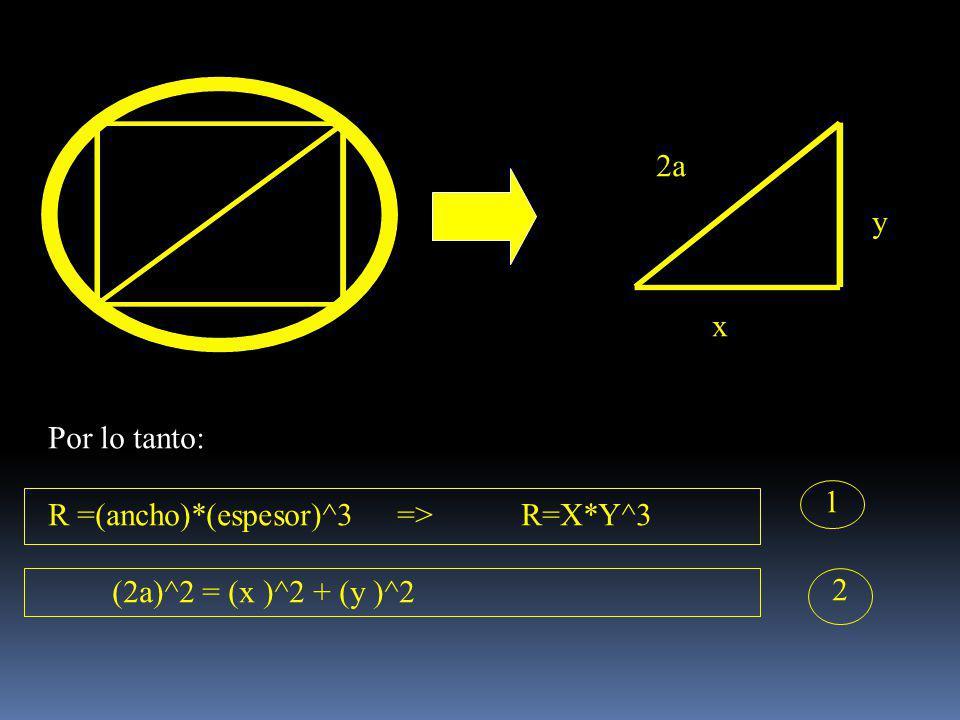 2a y x Por lo tanto: R =(ancho)*(espesor)^3 => R=X*Y^3 (2a)^2 = (x )^2 + (y )^2 1 2