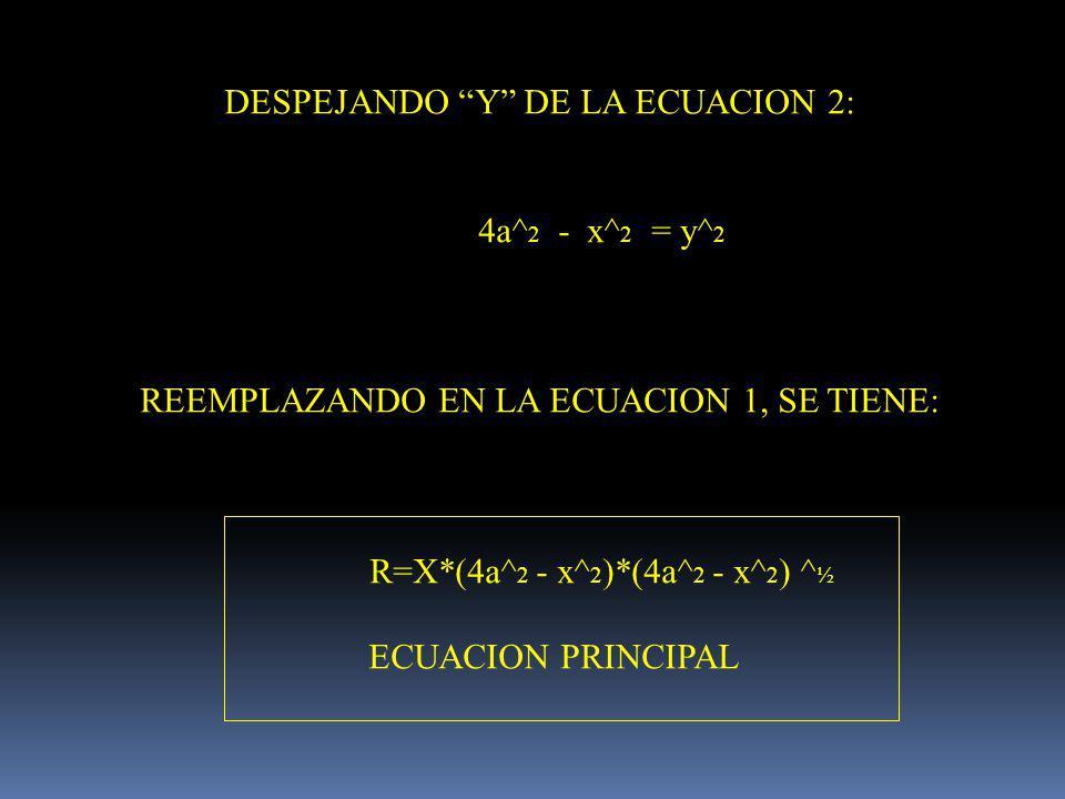 DESPEJANDO Y DE LA ECUACION 2: 4a^ 2 - x^ 2 = y^ 2 REEMPLAZANDO EN LA ECUACION 1, SE TIENE: R=X*(4a^ 2 - x^ 2 )*(4a^ 2 - x^ 2 ) ^ ½ ECUACION PRINCIPAL