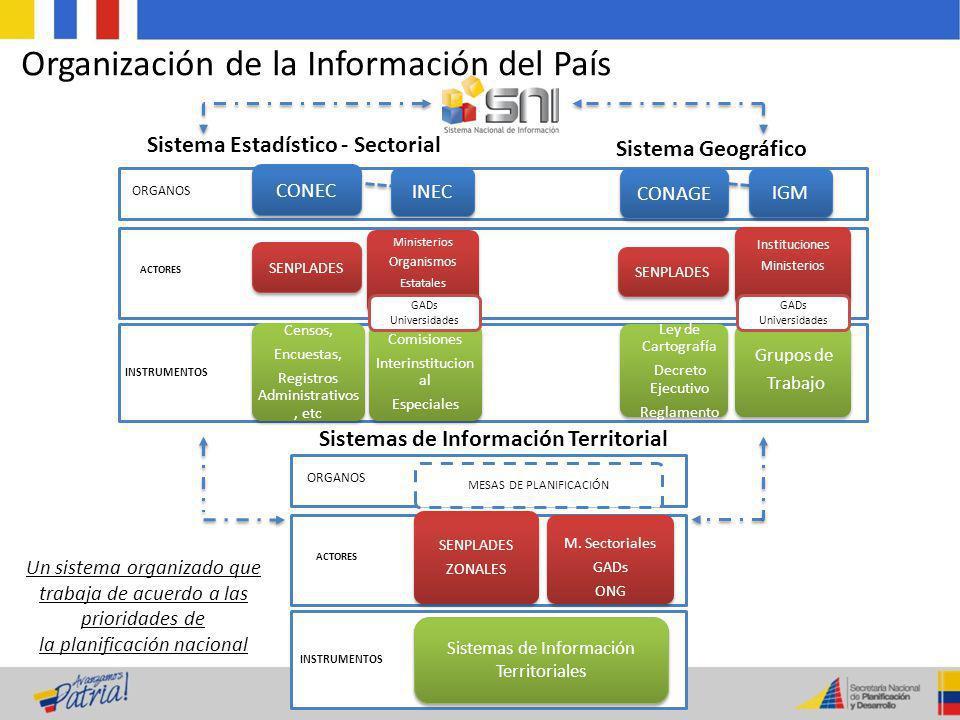 INSTRUMENTOS ACTORES ORGANOS Censos, Encuestas, Registros Administrativos, etc Ministerios Organismos Estatales Comisiones Interinstitucion al Especia