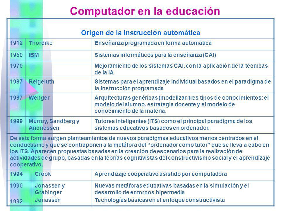 Computador en la educación Origen de la instrucción automática 1912ThordikeEnseñanza programada en forma automática 1950IBMSistemas informáticos para