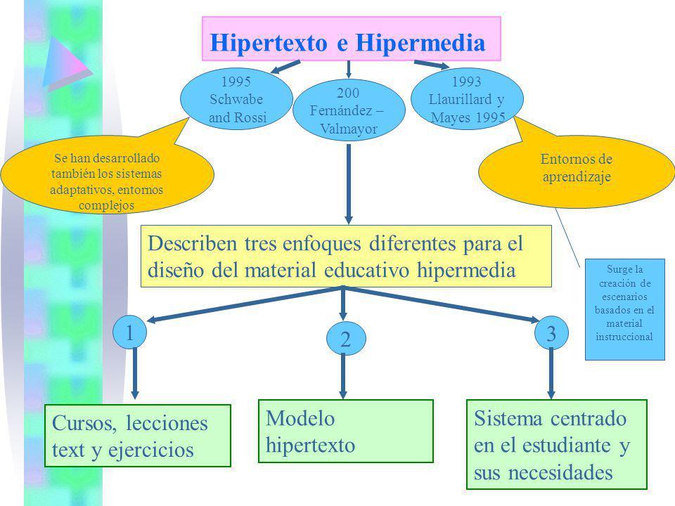 Hipertexto e Hipermedia 200 Fernández – Valmayor Describen tres enfoques diferentes para el diseño del material educativo hipermedia 1 2 3 Cursos, lec