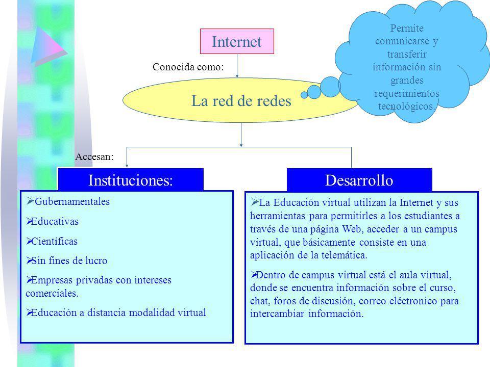 Internet La red de redes Permite comunicarse y transferir información sin grandes requerimientos tecnológicos. Conocida como: Accesan: Instituciones: