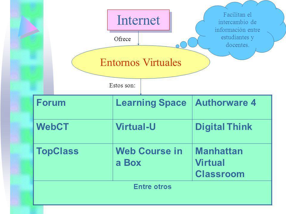 Internet Entornos Virtuales Facilitan el intercambio de información entre estudiantes y docentes. Ofrece Estos son: ForumLearning SpaceAuthorware 4 We
