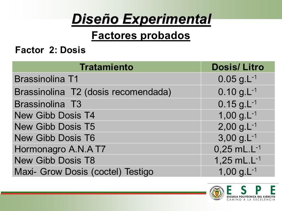 Diseño Experimental Factores probados Factor 2: Dosis TratamientoDosis/ Litro Brassinolina T10.05 g.L -1 Brassinolina T2 (dosis recomendada)0.10 g.L -