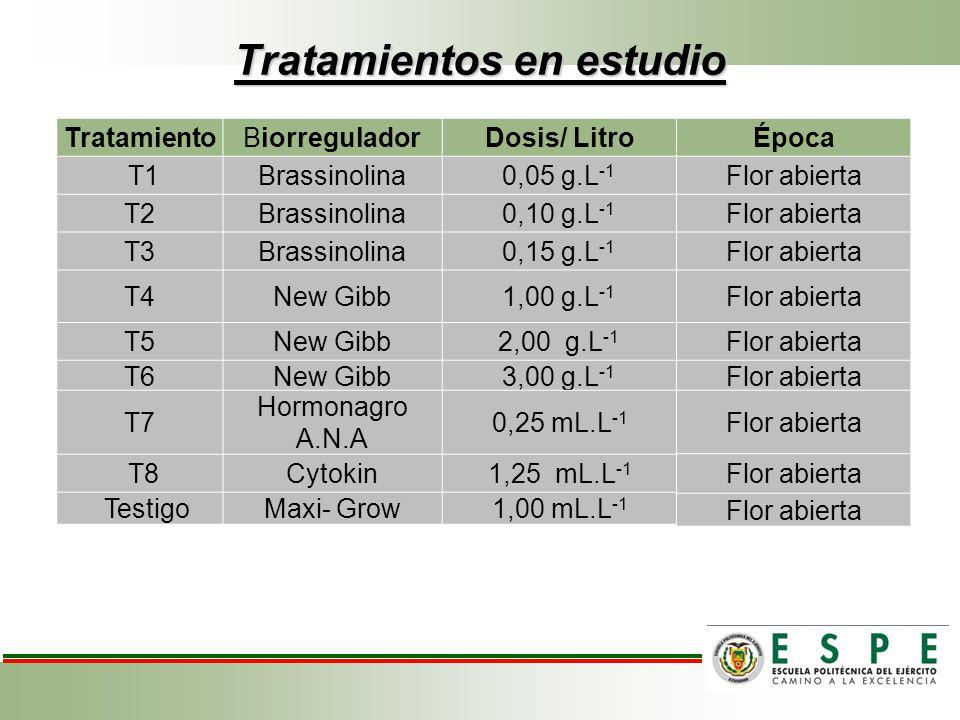 Tratamientos en estudio TratamientoBiorreguladorDosis/ Litro T1Brassinolina0,05 g.L -1 T2Brassinolina0,10 g.L -1 T3Brassinolina0,15 g.L -1 T4New Gibb1