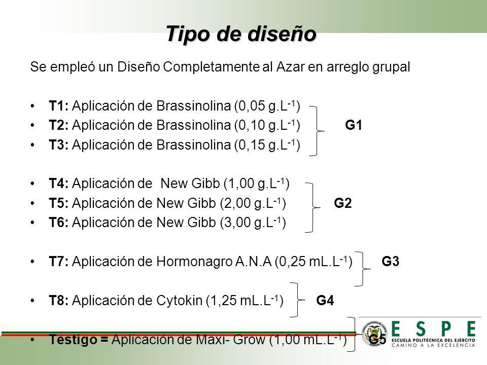 Tipo de diseño Se empleó un Diseño Completamente al Azar en arreglo grupal T1: Aplicación de Brassinolina (0,05 g.L -1 ) T2: Aplicación de Brassinolin