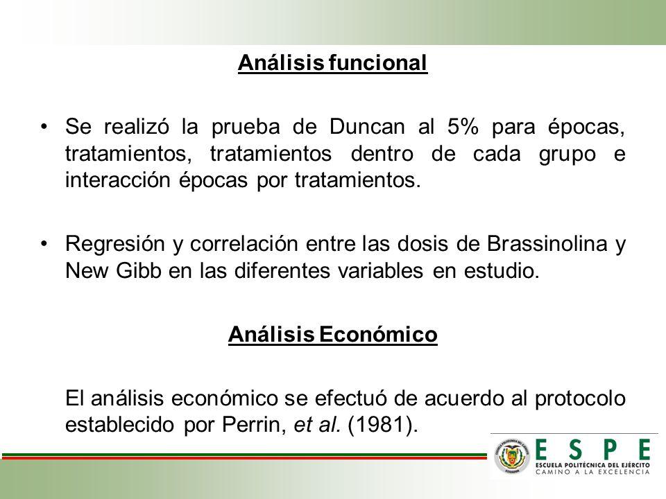 Análisis funcional Se realizó la prueba de Duncan al 5% para épocas, tratamientos, tratamientos dentro de cada grupo e interacción épocas por tratamie