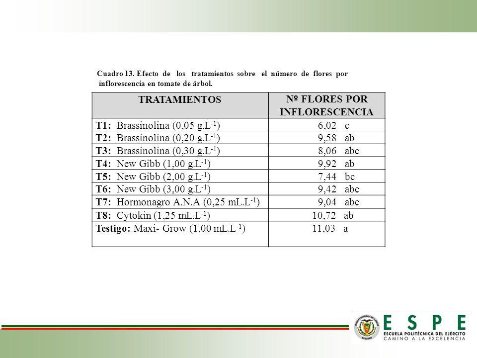 Cuadro 13. Efecto de los tratamientos sobre el número de flores por inflorescencia en tomate de árbol. TRATAMIENTOS N º FLORES POR INFLORESCENCIA T1: