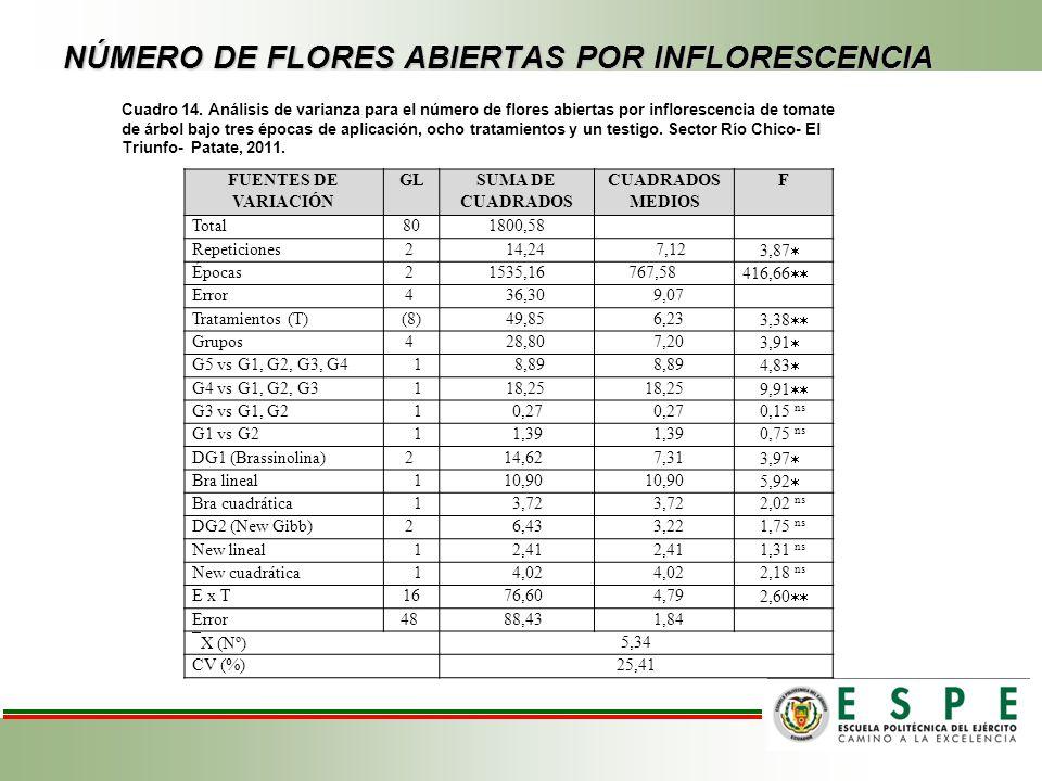 NÚMERO DE FLORES ABIERTAS POR INFLORESCENCIA Cuadro 14. Análisis de varianza para el número de flores abiertas por inflorescencia de tomate de árbol b