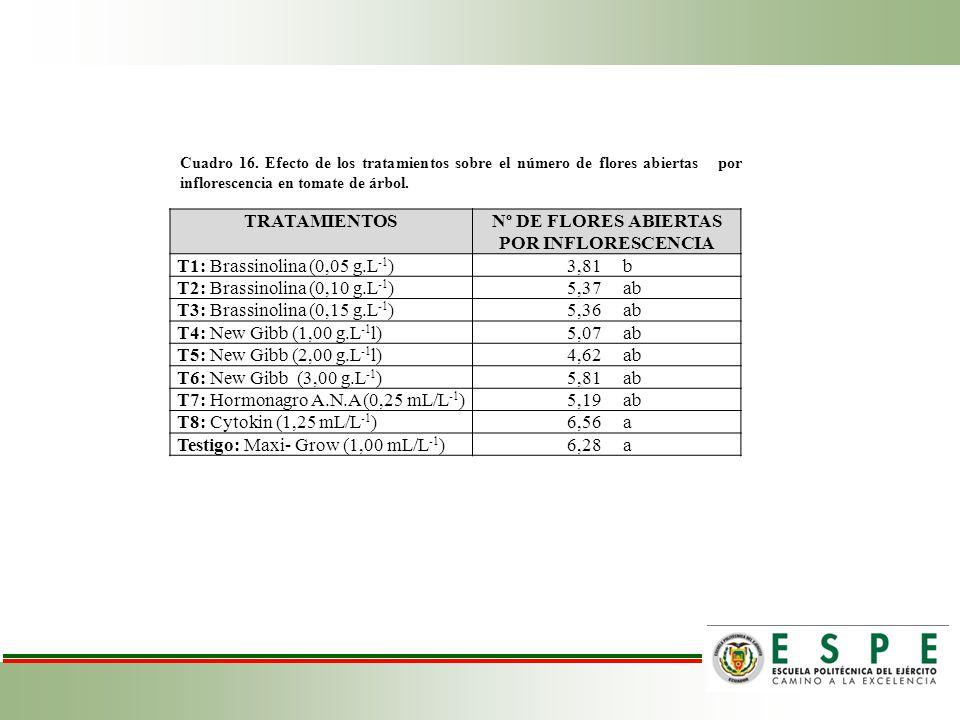 TRATAMIENTOSNº DE FLORES ABIERTAS POR INFLORESCENCIA T1: Brassinolina (0,05 g.L -1 )3,81 b T2: Brassinolina (0,10 g.L -1 )5,37 ab T3: Brassinolina (0,