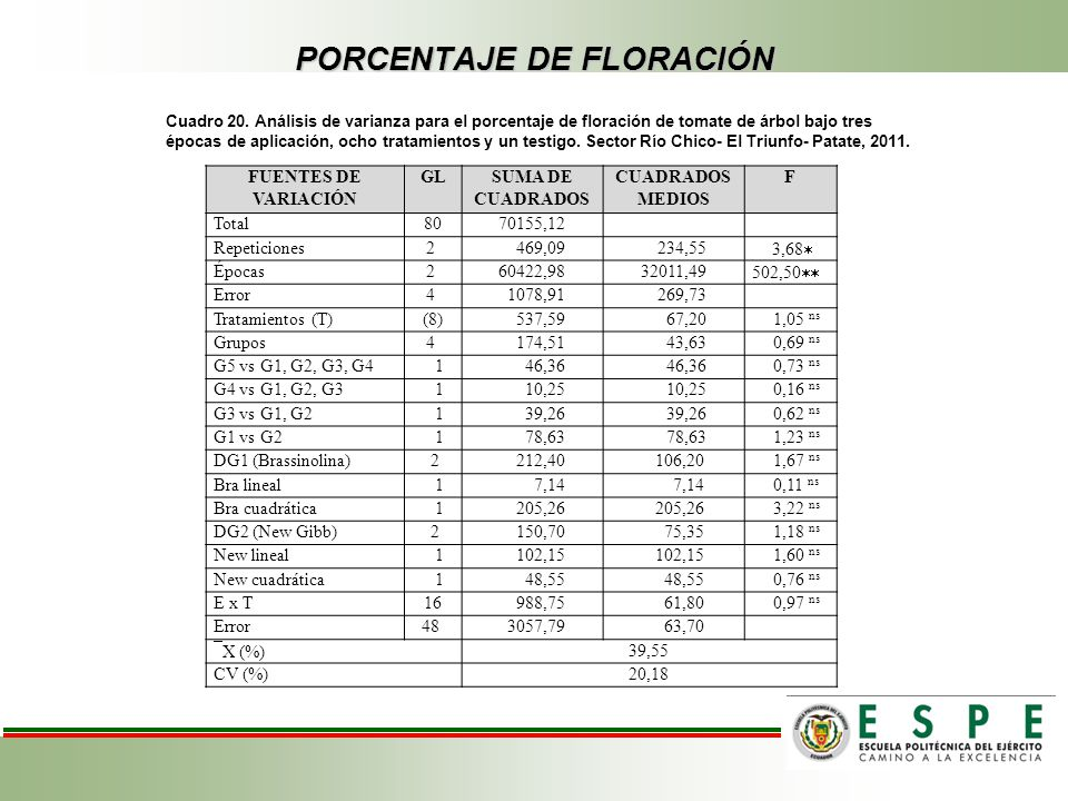 PORCENTAJE DE FLORACIÓN Cuadro 20. Análisis de varianza para el porcentaje de floración de tomate de árbol bajo tres épocas de aplicación, ocho tratam